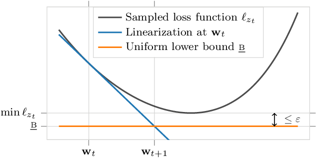 Figure 3 for Training Neural Networks for and by Interpolation