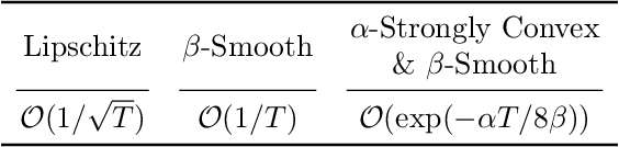 Figure 2 for Training Neural Networks for and by Interpolation
