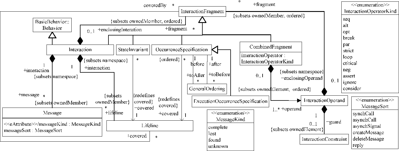 Modeling uml sequence diagrams using extended petri nets semantic figure 1 ccuart Images