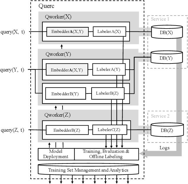 PDF] Database-Agnostic Workload Management - Semantic Scholar