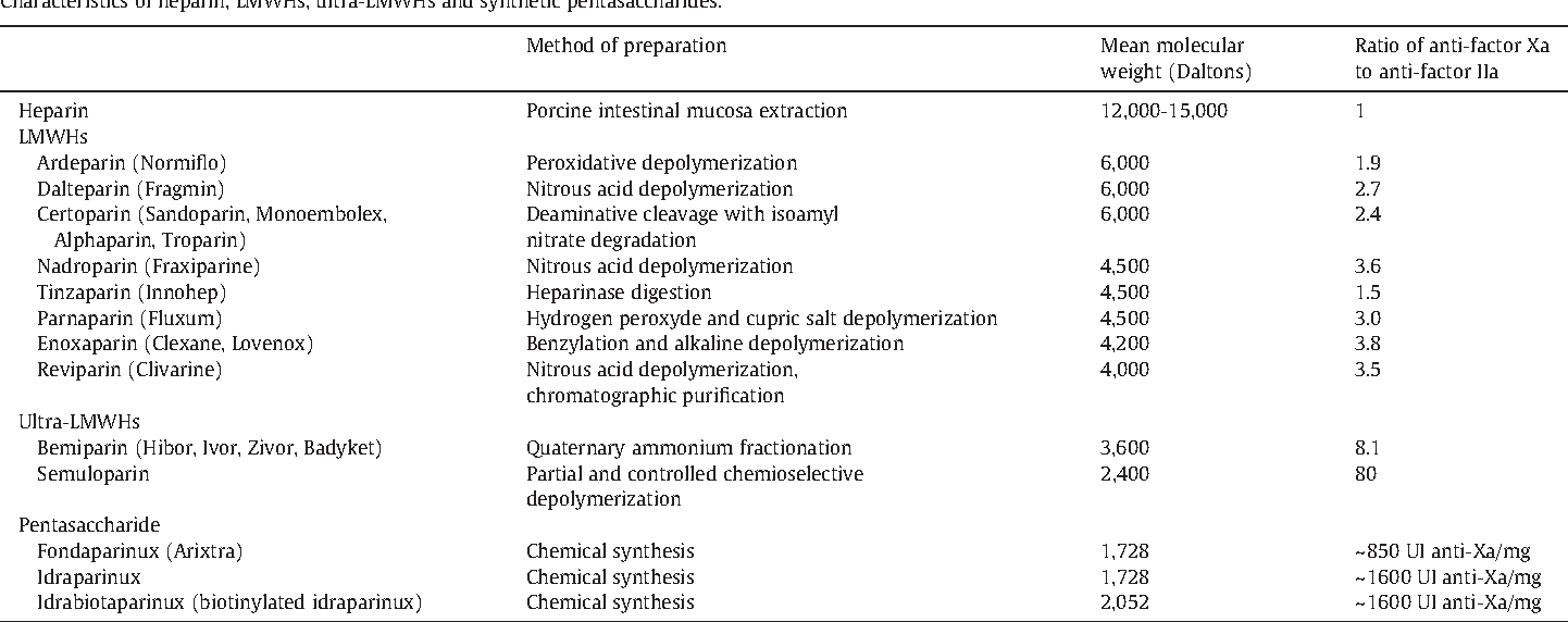 Table 1 Characteristics of heparin, LMWHs, ultra-LMWHs and synthetic pentasaccharides.