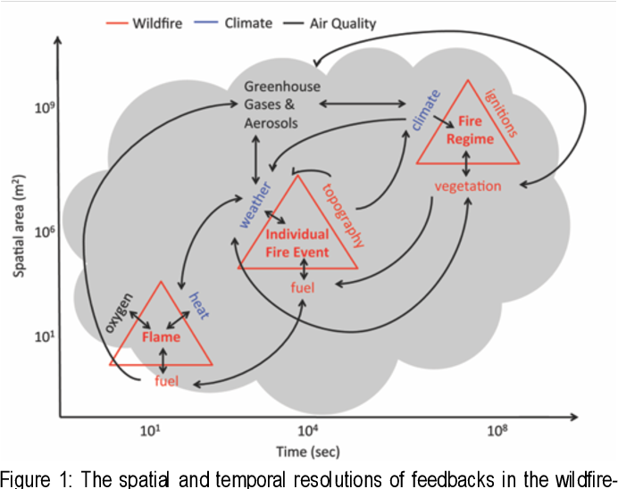 Figure 1 for Smoke Sky -- Exploring New Frontiers of Unmanned Aerial Systems for Wildland Fire Science and Applications