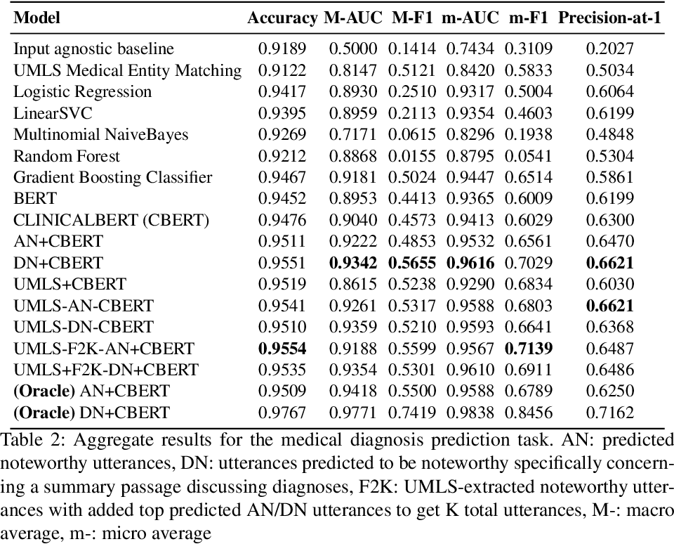 Figure 3 for Extracting Structured Data from Physician-Patient Conversations By Predicting Noteworthy Utterances