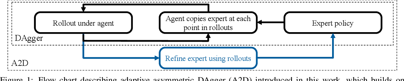 Figure 1 for Robust Asymmetric Learning in POMDPs