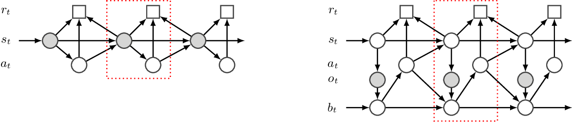 Figure 3 for Robust Asymmetric Learning in POMDPs