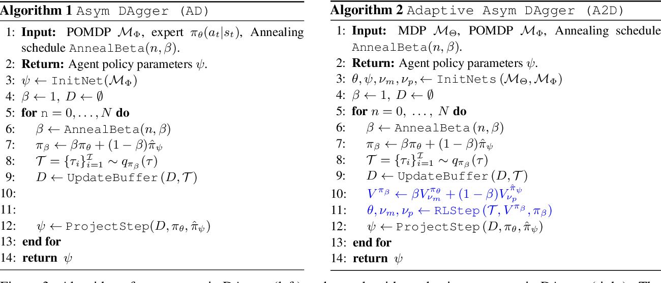 Figure 4 for Robust Asymmetric Learning in POMDPs