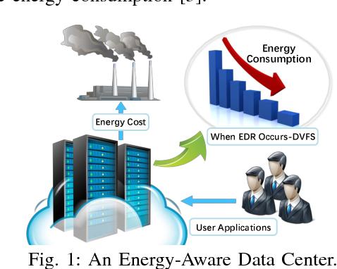 Online Demand Response of GPU Cloud Computing with DVFS