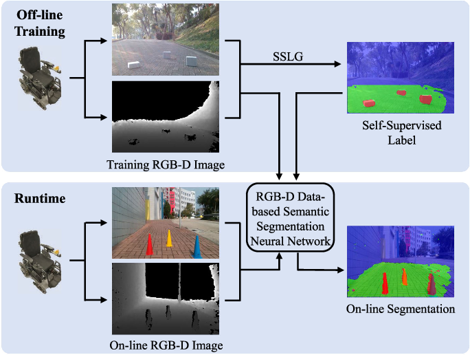 Figure 2 for Self-Supervised Drivable Area and Road Anomaly Segmentation using RGB-D Data for Robotic Wheelchairs