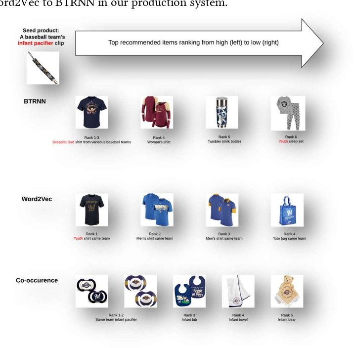 Figure 2 for Order Matters at Fanatics Recommending Sequentially Ordered Products by LSTM Embedded with Word2Vec