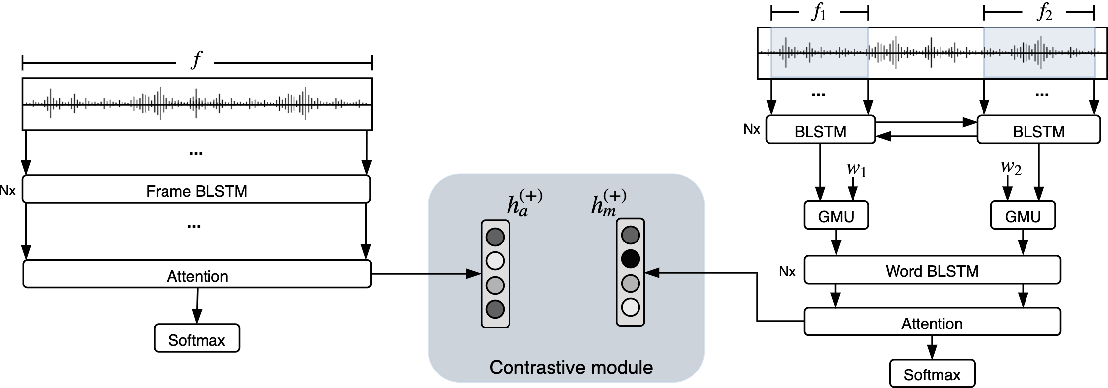 Figure 3 for Multimodal and Multi-view Models for Emotion Recognition