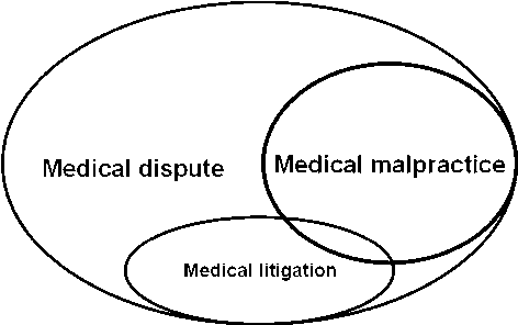 Fig. 1. For example, plastic surgery generally does not result in medical malpractice, but subjective dissatisfaction