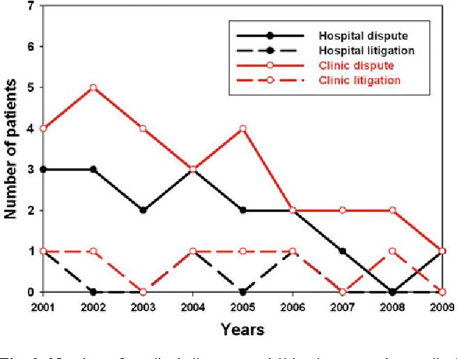 Fig. 2 Number of medical disputes and litigation cases by medical institution, 2001–2009