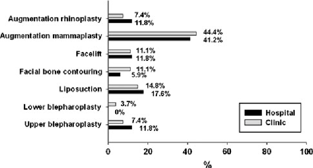 Fig. 3 Distribution of operation type related to medical litigation in the hospital and the clinic