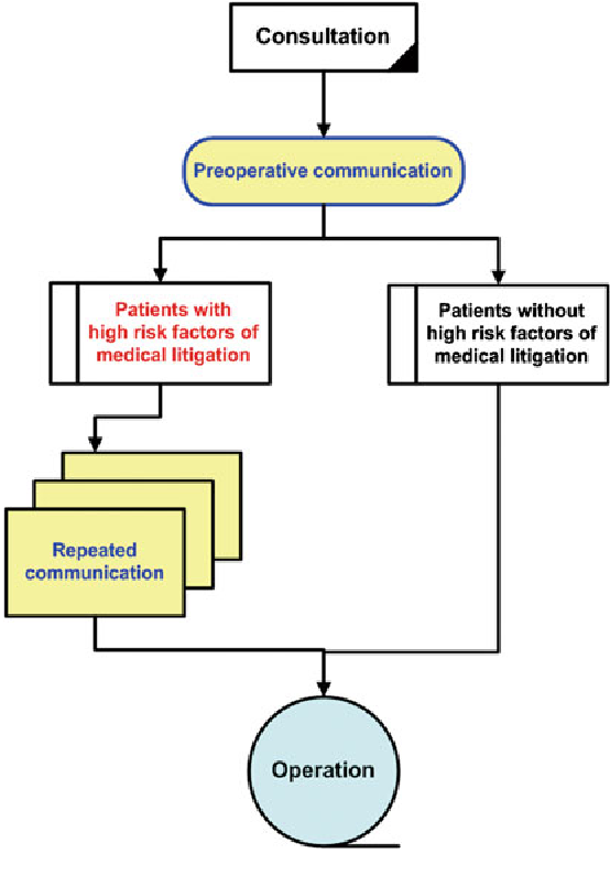 Fig. 4 An algorithm for patients receiving cosmetic surgery