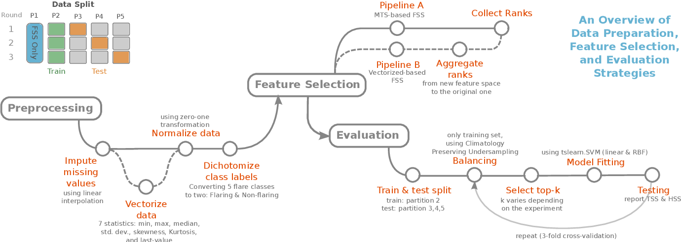 Figure 1 for Feature Selection on a Flare Forecasting Testbed: A Comparative Study of 24 Methods