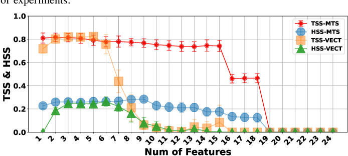 Figure 4 for Feature Selection on a Flare Forecasting Testbed: A Comparative Study of 24 Methods