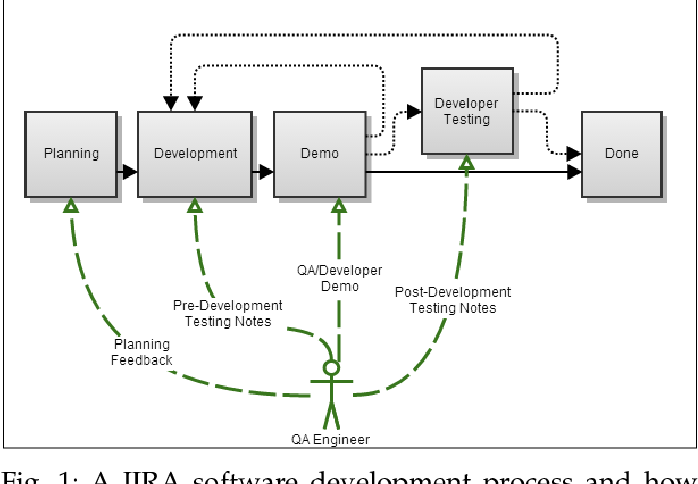 Figure 1 for SQAPlanner: Generating Data-InformedSoftware Quality Improvement Plans