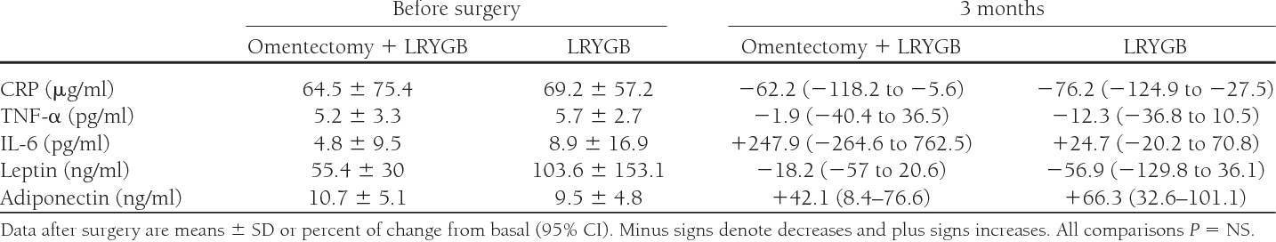 Potential Additional Effect Of Omentectomy On Metabolic Syndrome
