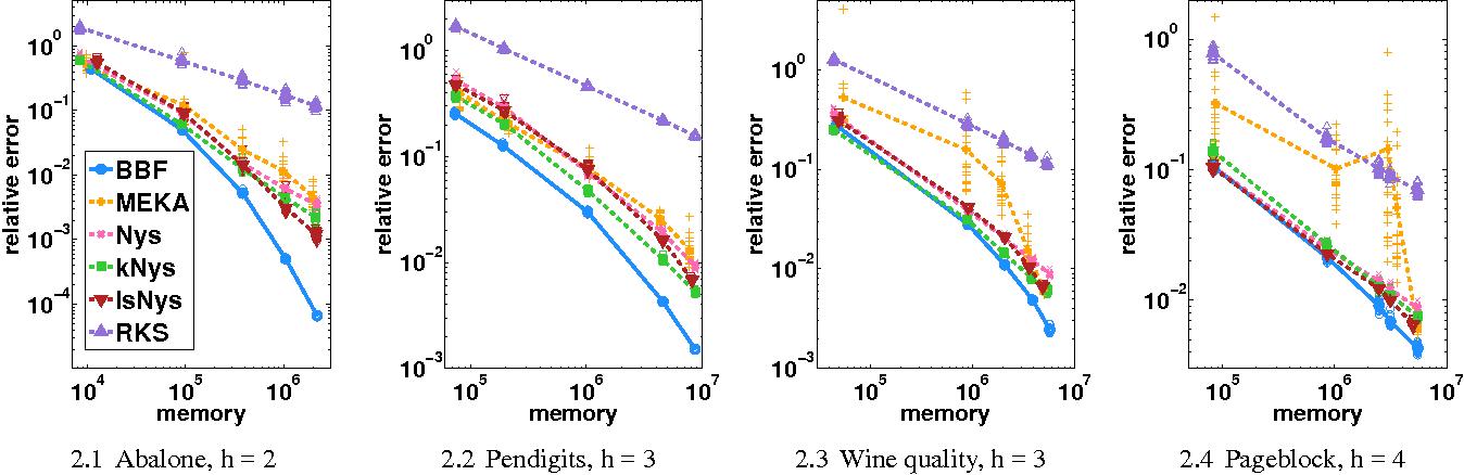 Figure 4 for Block Basis Factorization for Scalable Kernel Matrix Evaluation