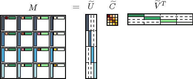 Figure 1 for Block Basis Factorization for Scalable Kernel Matrix Evaluation