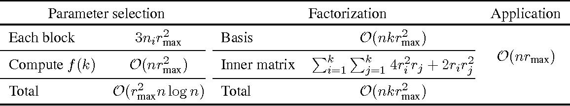 Figure 2 for Block Basis Factorization for Scalable Kernel Matrix Evaluation