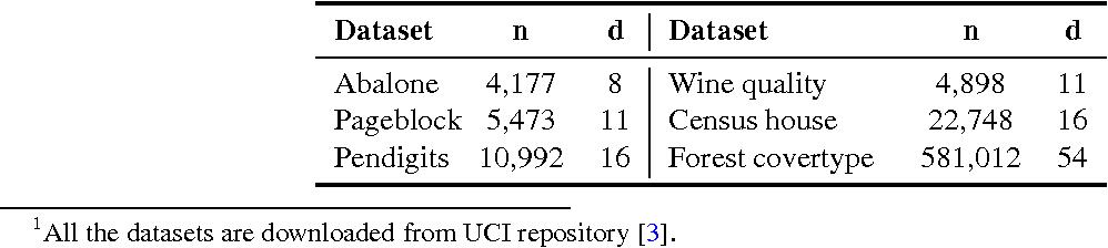 Figure 3 for Block Basis Factorization for Scalable Kernel Matrix Evaluation