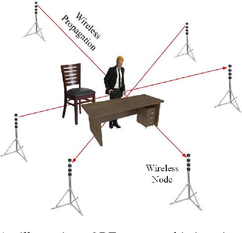 Figure 1 for Multidimensional Data Tensor Sensing for RF Tomographic Imaging