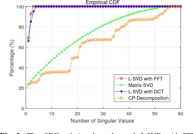 Figure 2 for Multidimensional Data Tensor Sensing for RF Tomographic Imaging