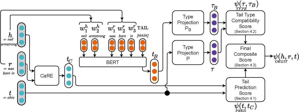 Figure 2 for OKGIT: Open Knowledge Graph Link Prediction with Implicit Types