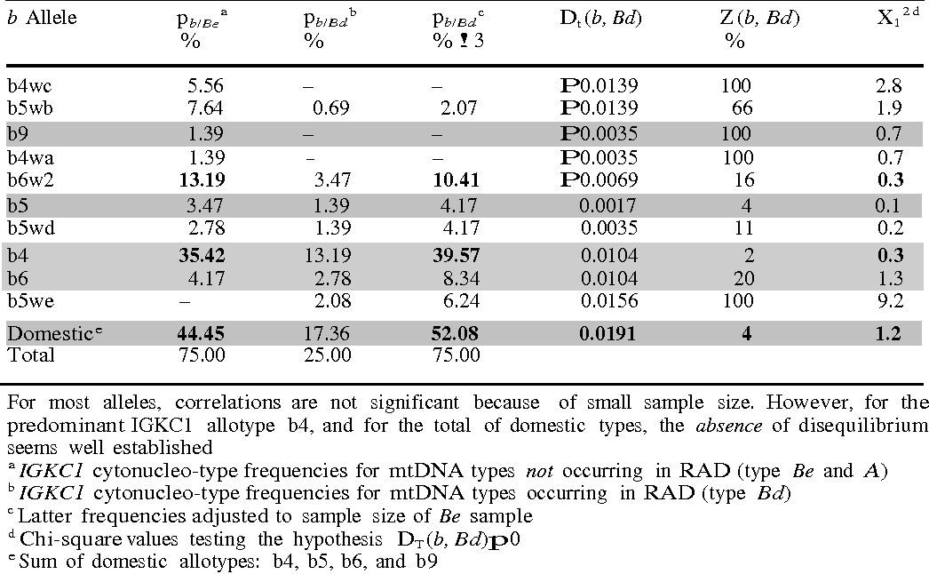 Table 60 From Cytonuclear Disequilibria In Wild Populations Of Rabbit Amazing Section 174 Patterns Of Evolution