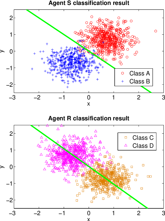 Figure 4 for Information Exchange and Learning Dynamics over Weakly-Connected Adaptive Networks