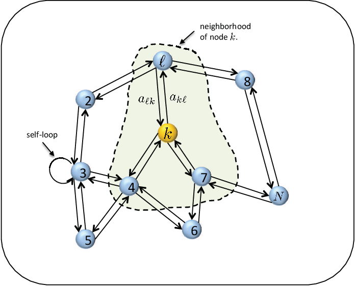 Figure 1 for Information Exchange and Learning Dynamics over Weakly-Connected Adaptive Networks