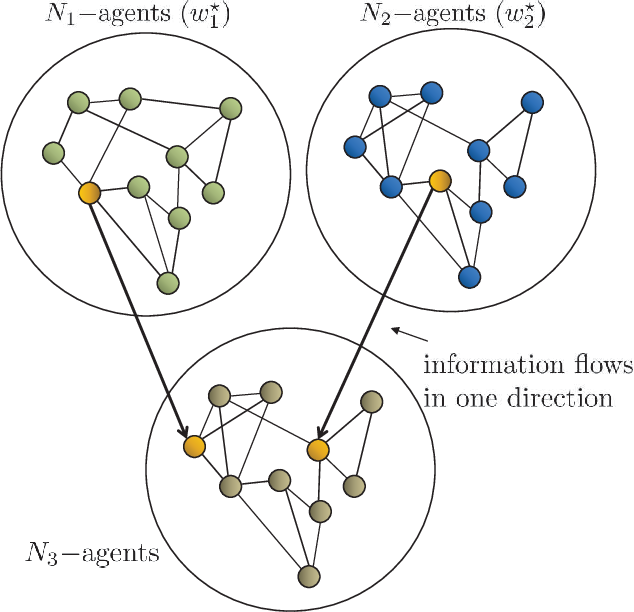 Figure 2 for Information Exchange and Learning Dynamics over Weakly-Connected Adaptive Networks
