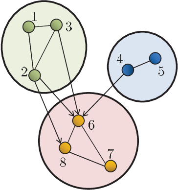 Figure 3 for Information Exchange and Learning Dynamics over Weakly-Connected Adaptive Networks