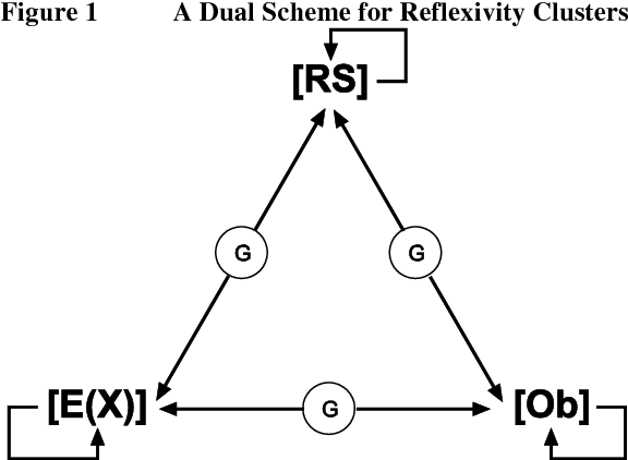 The Multiple Faces of Reflexive Research Designs - Semantic