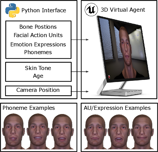 Figure 1 for A High-Fidelity Open Embodied Avatar with Lip Syncing and Expression Capabilities