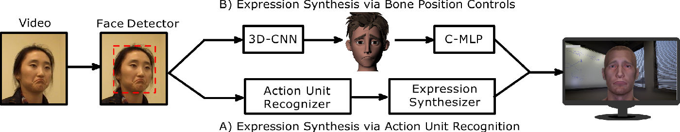 Figure 4 for A High-Fidelity Open Embodied Avatar with Lip Syncing and Expression Capabilities