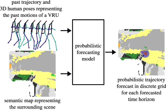 Figure 1 for Pose and Semantic Map Based Probabilistic Forecast of Vulnerable Road Users' Trajectories