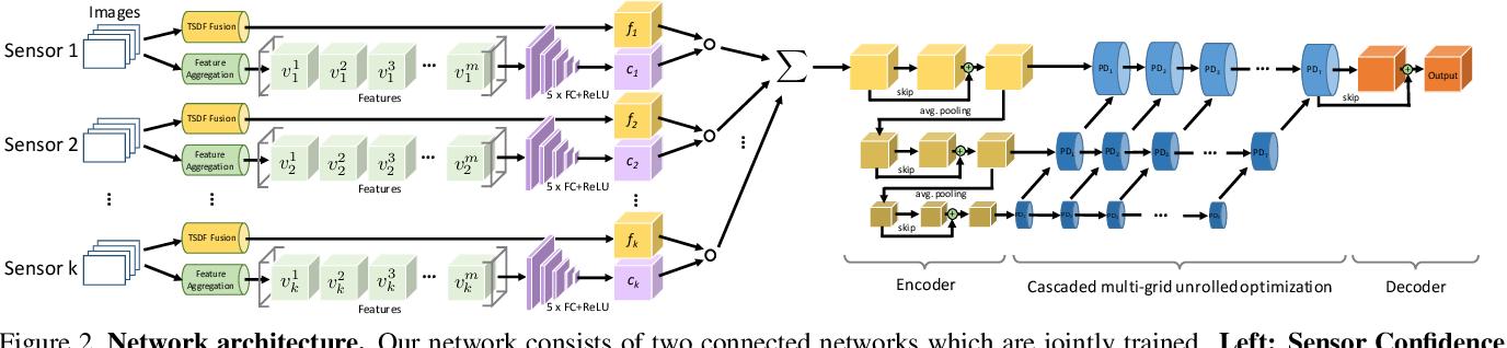 Figure 3 for Learned Semantic Multi-Sensor Depth Map Fusion