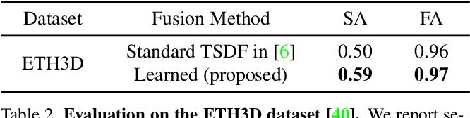 Figure 4 for Learned Semantic Multi-Sensor Depth Map Fusion