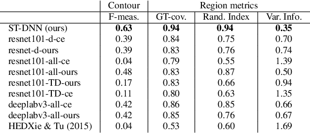 Figure 2 for Shape-Tailored Deep Neural Networks