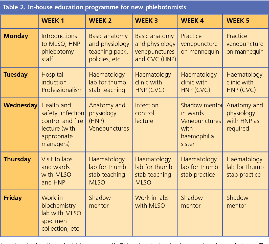 Table 2 from Implementing clinical education for