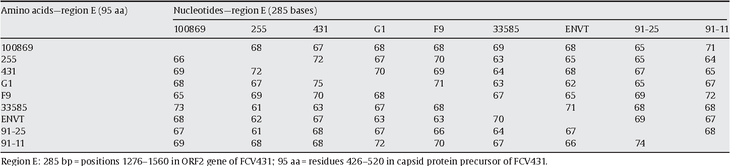 Efficacy of a bivalent inactivated non-adjuvanted feline