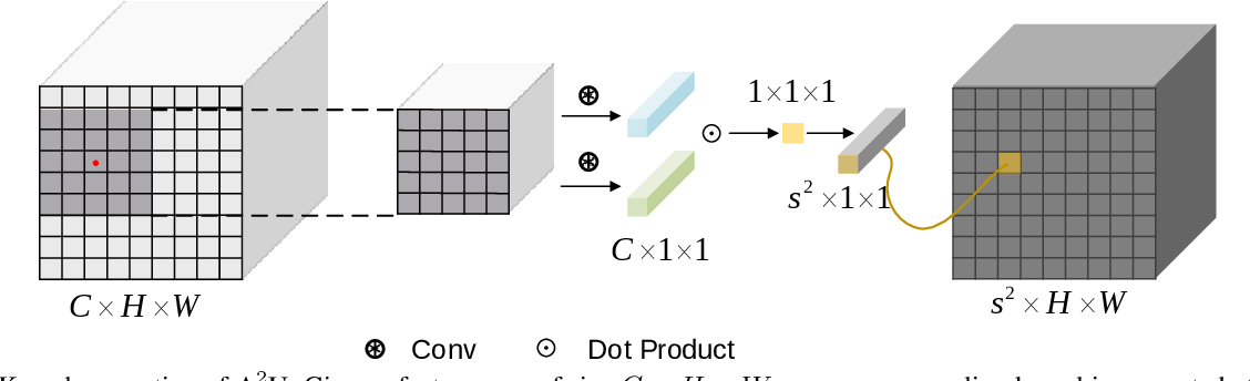 Figure 3 for Learning Affinity-Aware Upsampling for Deep Image Matting