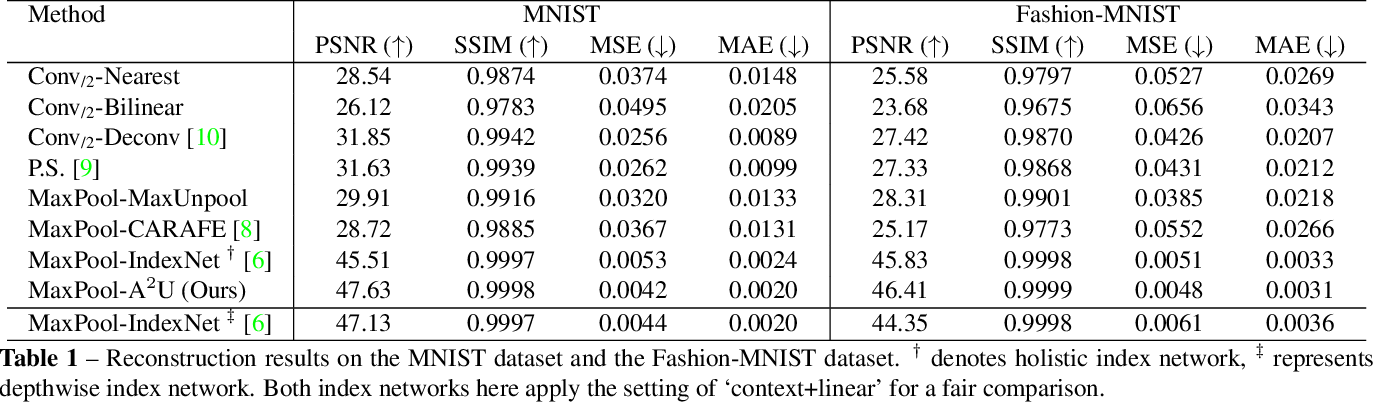Figure 2 for Learning Affinity-Aware Upsampling for Deep Image Matting