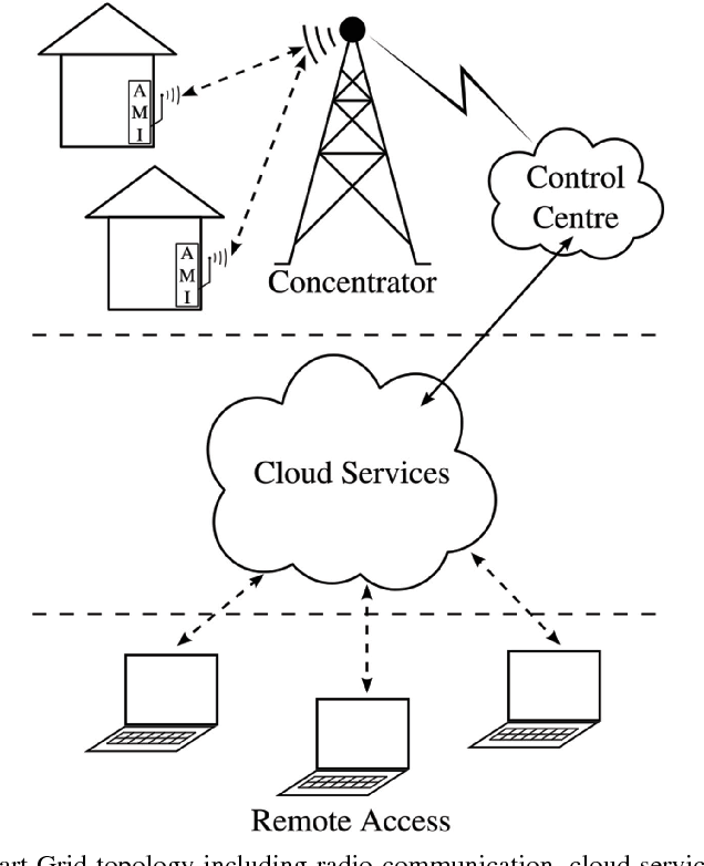 Measurable Security Privacy And Dependability In Smart Grids