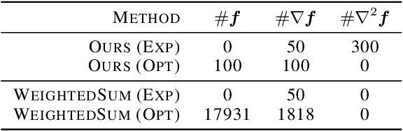 Figure 4 for Efficient Continuous Pareto Exploration in Multi-Task Learning