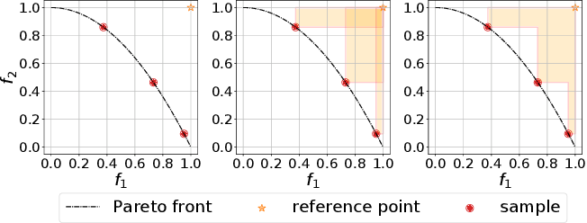 Figure 1 for Efficient Continuous Pareto Exploration in Multi-Task Learning