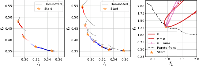 Figure 2 for Efficient Continuous Pareto Exploration in Multi-Task Learning