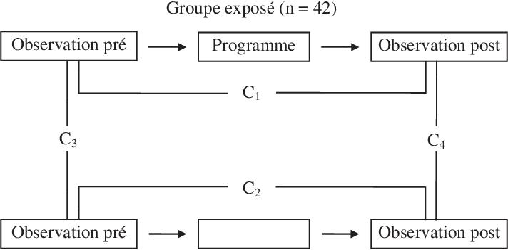 Pdf Recherche évaluative D Un Programme Syndical De